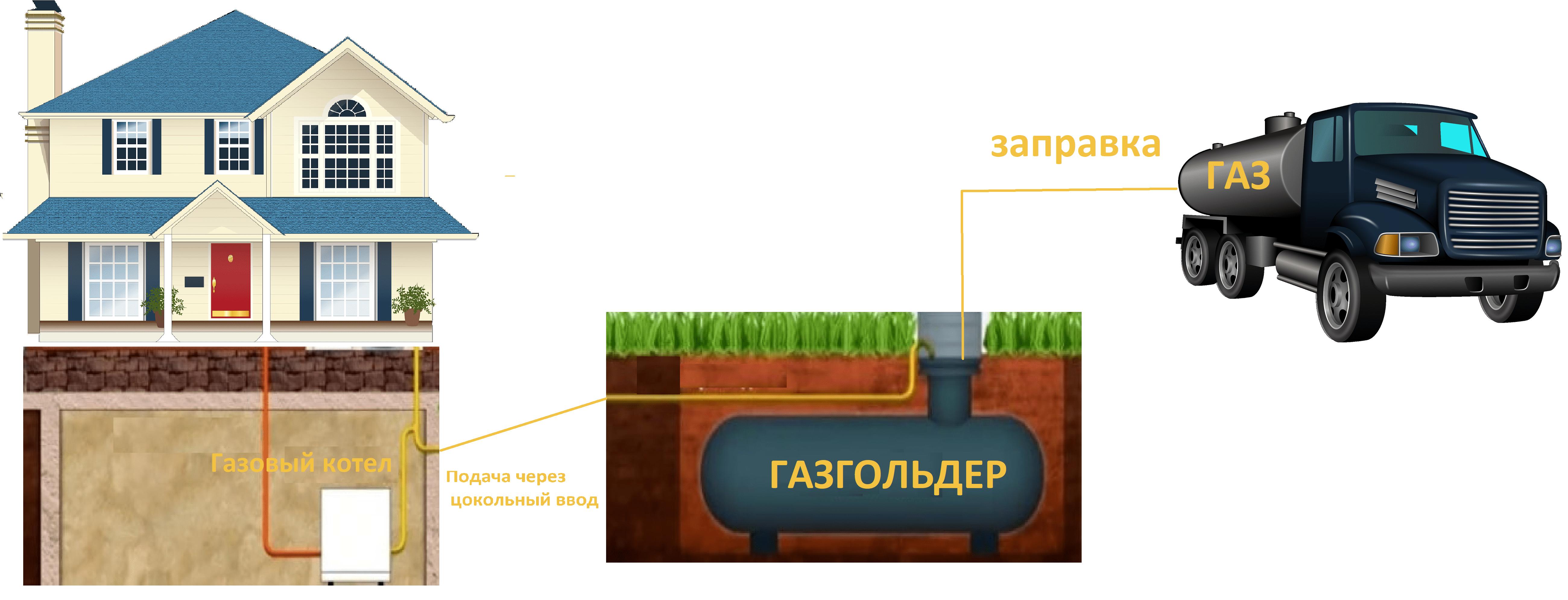 Схема подключения газгольдера