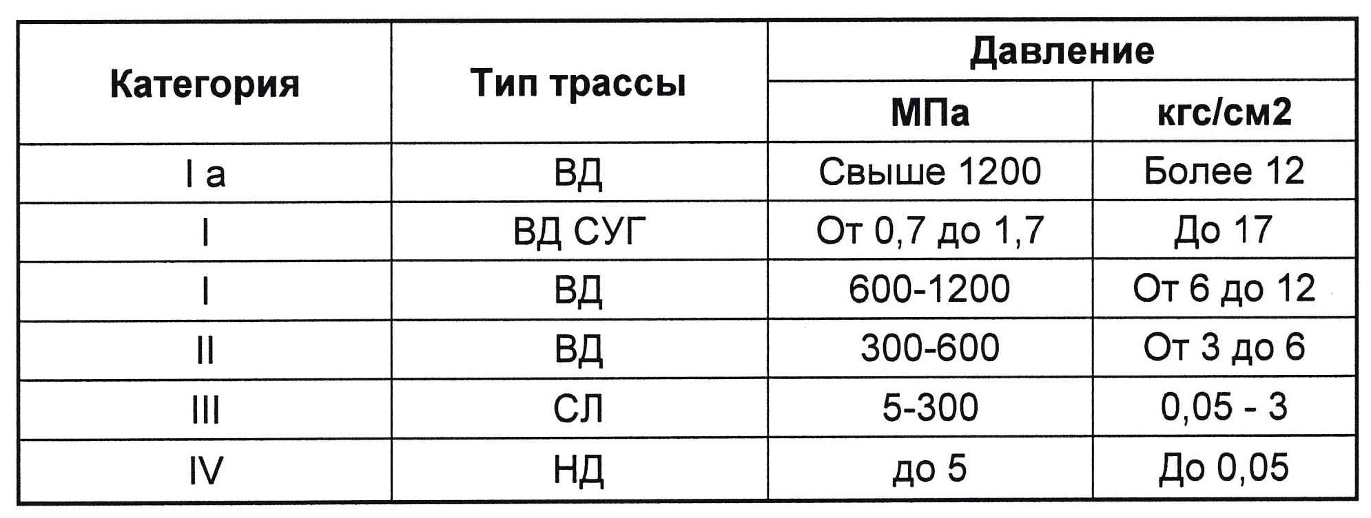 Таблица зависимости давления от категории и типа трассы