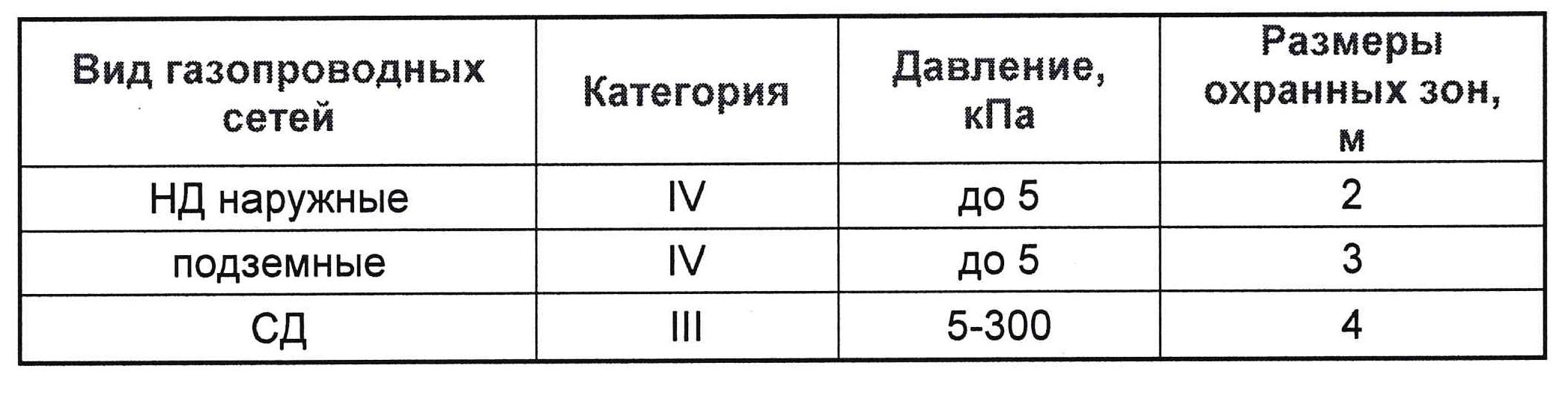 Таблица зависимости давления и размера охранных зон